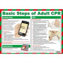 Adult CPR (Resuscitation) Poster